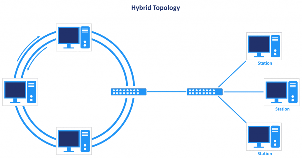 The hybrid topology that consists of the star and ring types of network topology