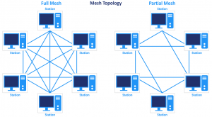The mesh network topology (the full mesh and partial mesh)