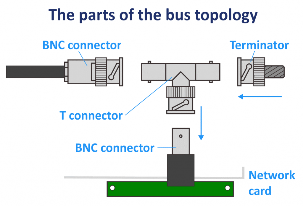 The parts of the bus network topology: BNC connector, terminator, T connector and network card