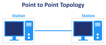 The point-to-point network topology