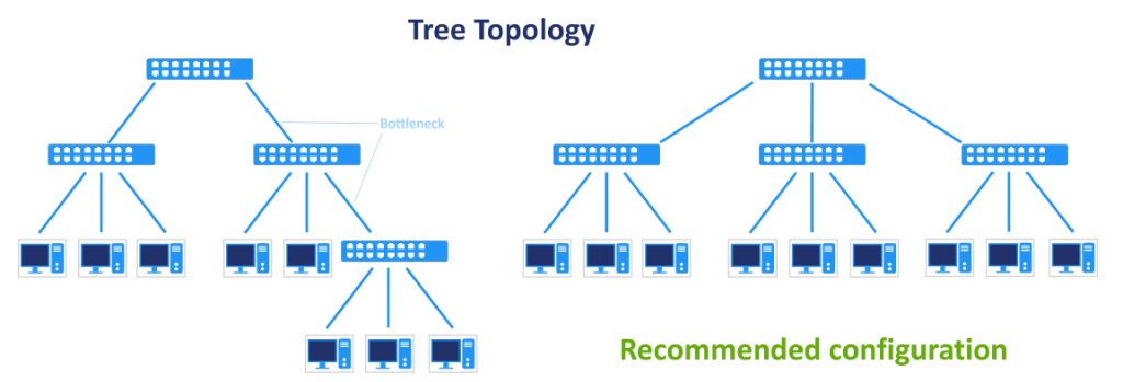 The recommended connection scheme for switches in the tree network topology