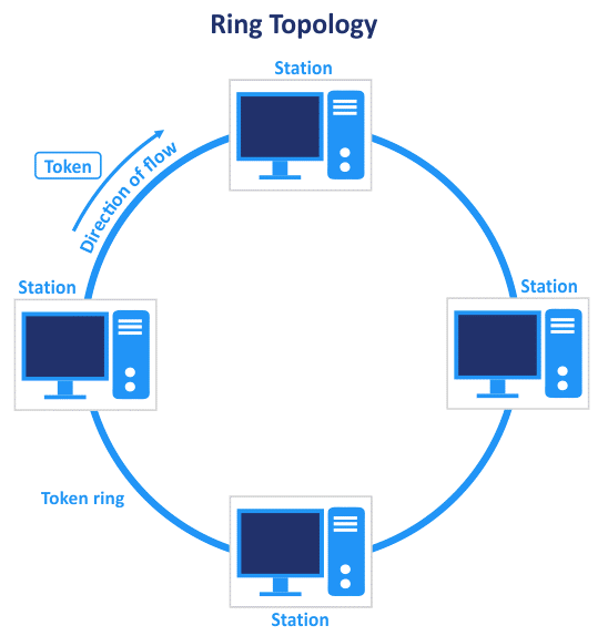 The ring network topology
