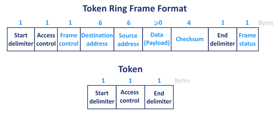 The token ring frame format for networks using the ring network topology type