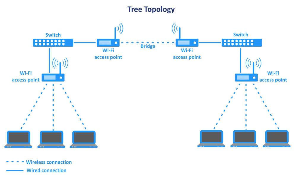 The tree network topology with wired and wireless segments of the network