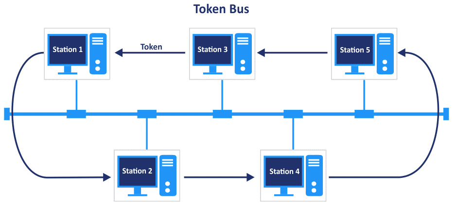 Using the bus network topology and the Token Bus protocol