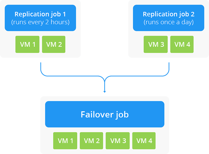 How Automated VM Failover Works