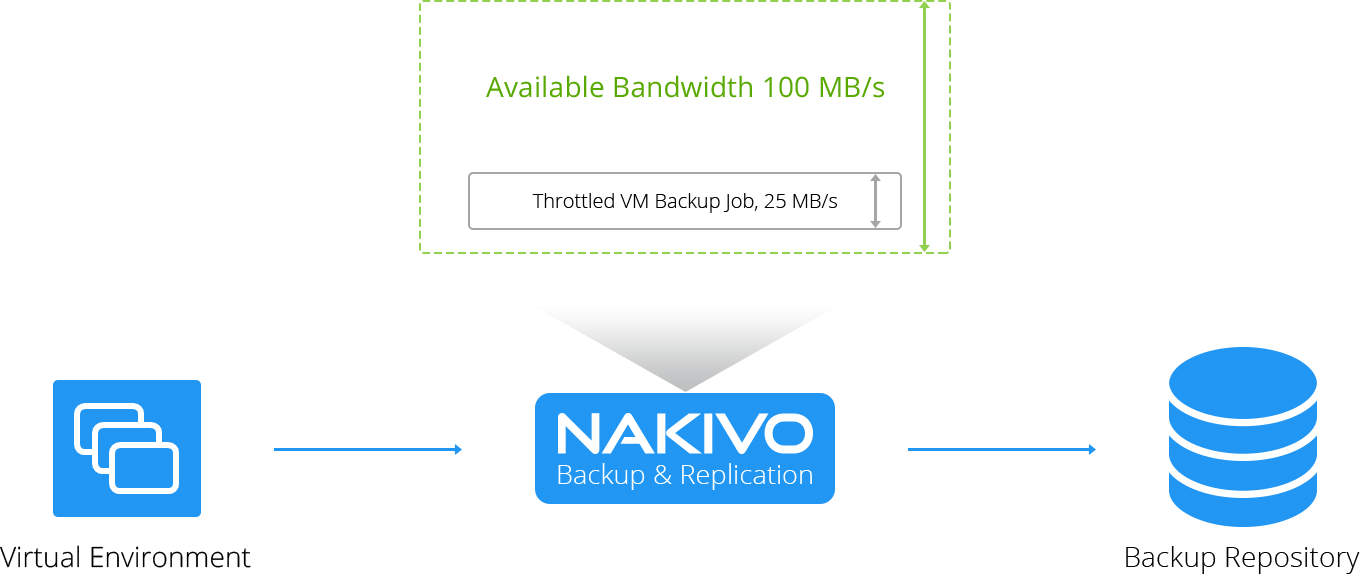 Advanced Bandwidth Throttling in NAKIVO Backup & Replication
