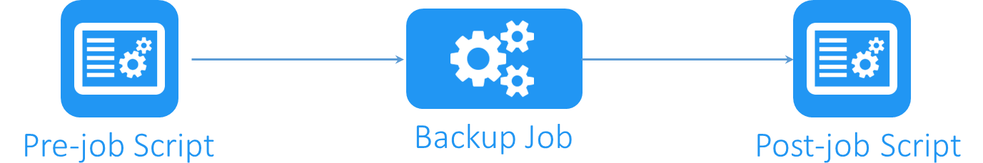 Job Scripts for VMware and Hyper-V VM Backup, Replication, and Recovery
