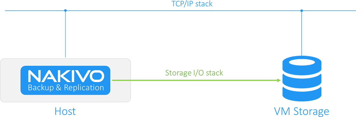 Hot Add data transfer for VMware and Hyper-V backup