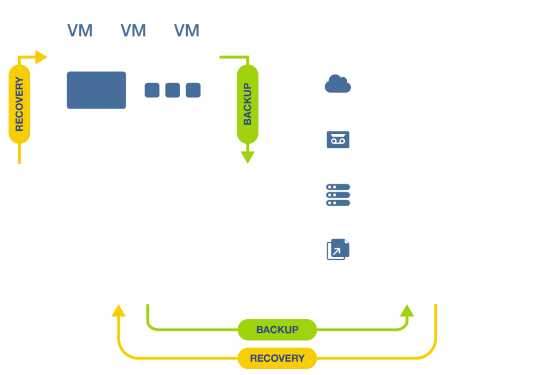 Leading VMware Backup Solution