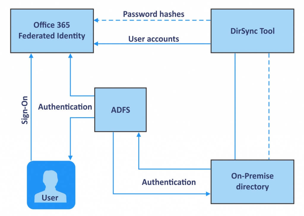 How does ADFS work