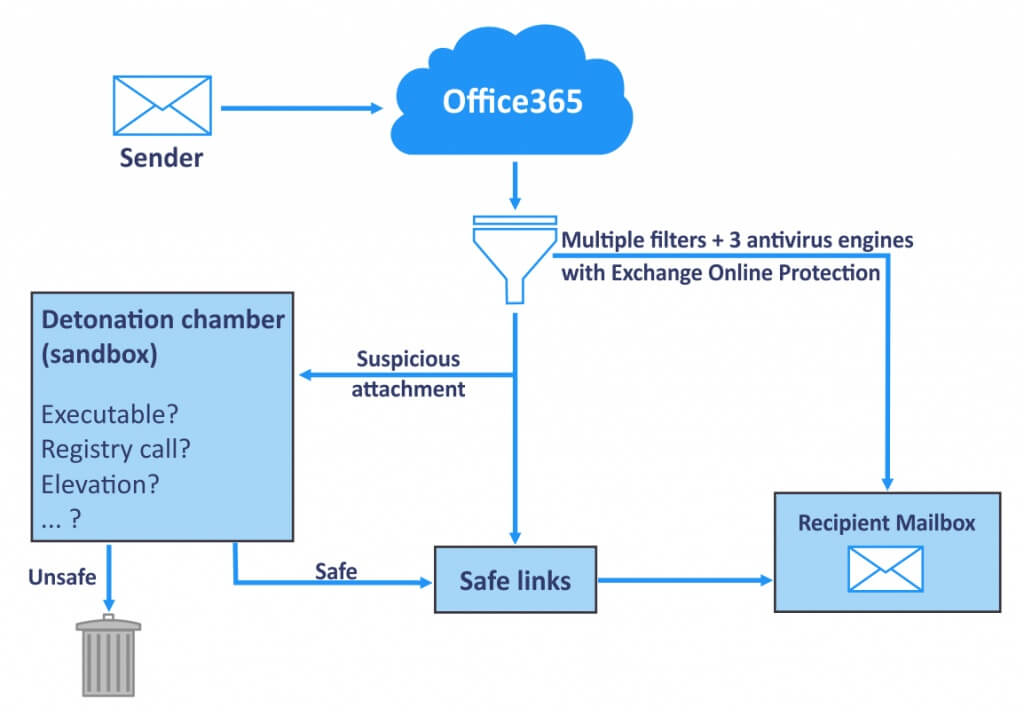 The working principle of Office 365 Advanced Threat Protection